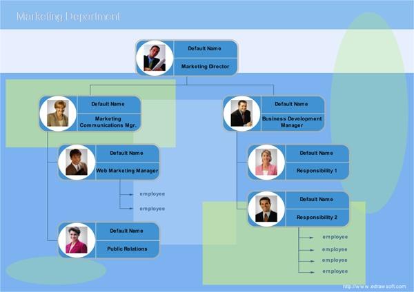 Market-Org-Chart-Full